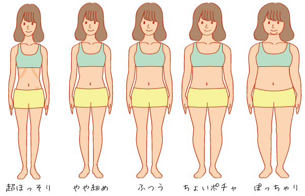 魅力的な女性 体型